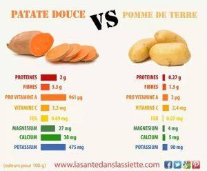 Patate Douce VS Pomme-de-Terre