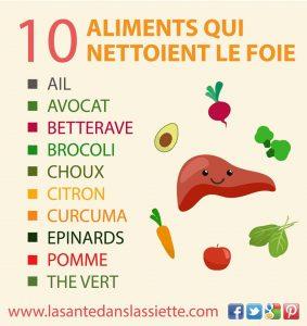 10 Aliments Qui Nettoient le Foie