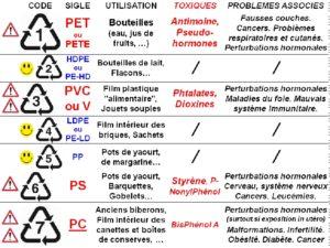 Signification des Codes des Bouteilles Plastique