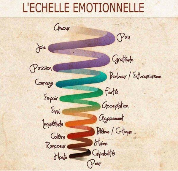 L'Echelle Emotionnelle