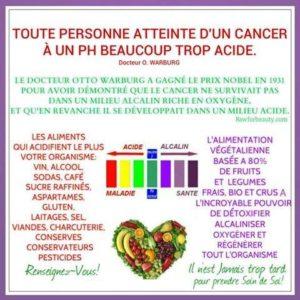 Le Cancer & Le PH Acide