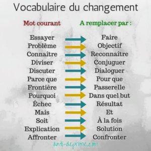 Vocabulaire Du Changement