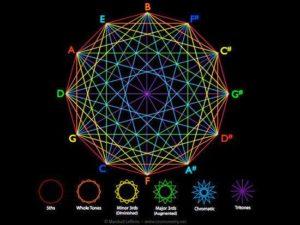 La Géométrie En Mouvement