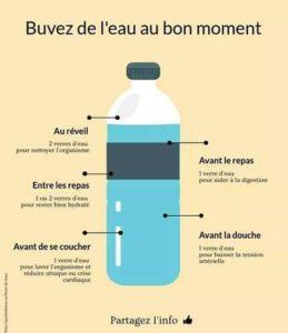 Buvez de l'Eau au Bon Moment
