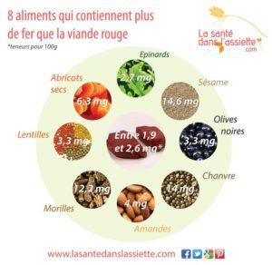 Aliments Contenant Plus de Fer Que la Viande Rouge