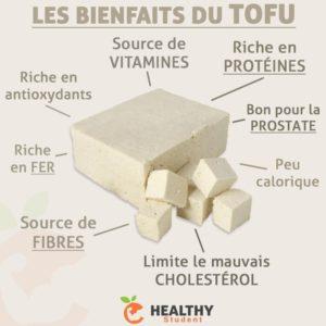 Les Bienfaits du Tofu