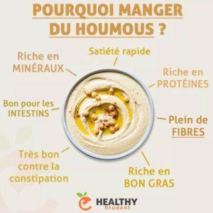 Pourquoi Manger du Houmous