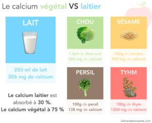 Le Calcium Végétal Vs le Calcium Laitier