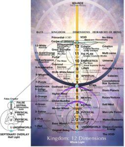 Les Troisième, Sixième et Neuvième Dimensions