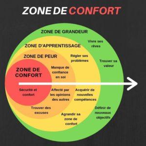 De La Zone de Confort à La Zone de Grandeur
