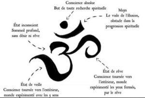 La Signification du Symbole OM
