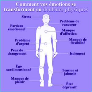 Les Emotions se Transforment en Douleurs Physiques