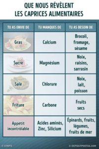 Que Nous Révèlent Les Caprices Alimentaires